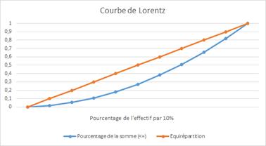 courbe_de_lorentz1.png